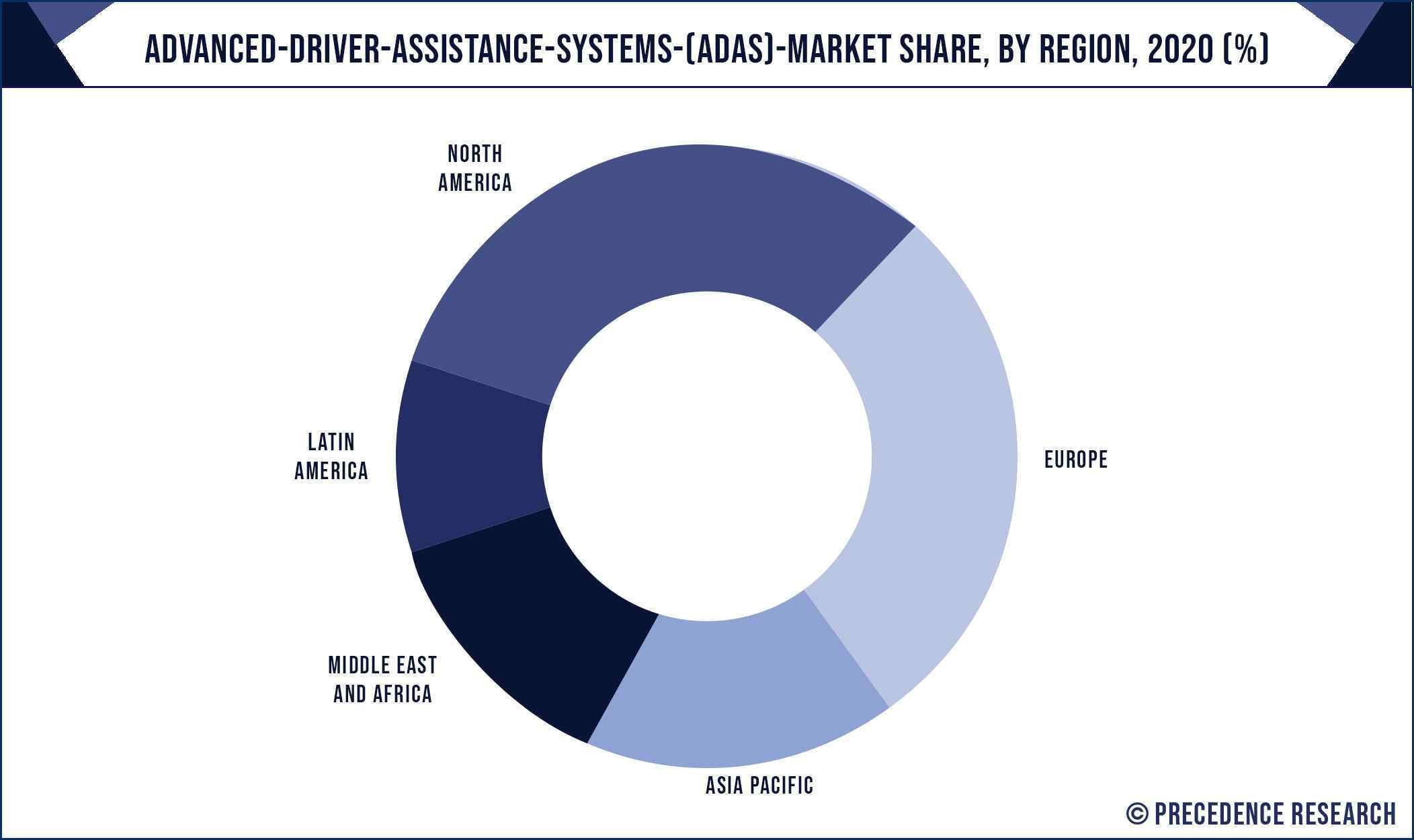 Advanced Driver Assistance Systems (ADAS) Market Share, By Region, 2020 (%)