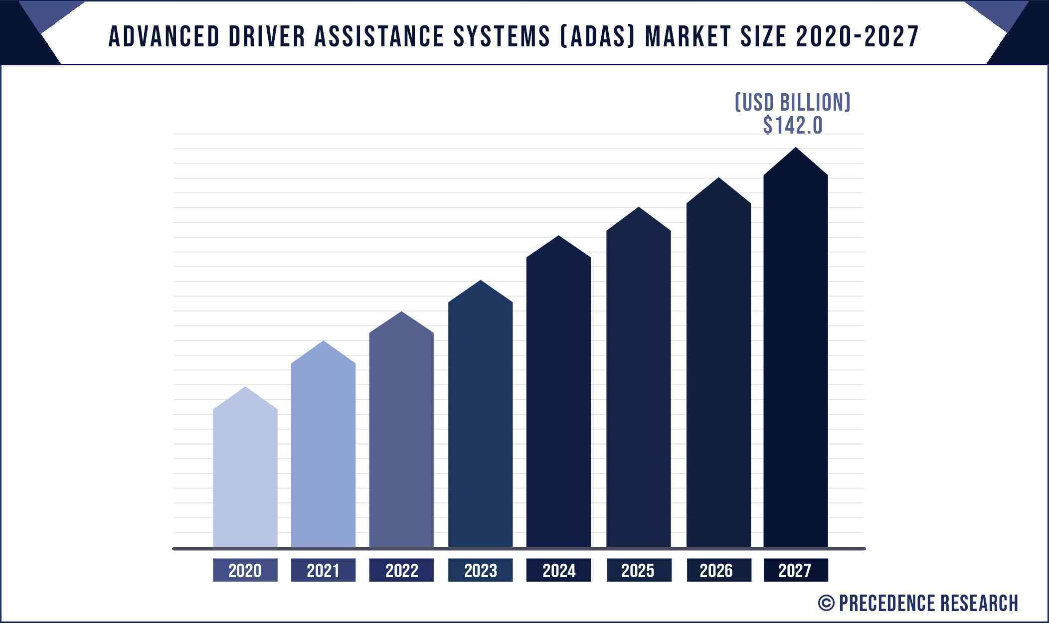 Advanced Driver Assistance Systems (ADAS) Market Size 2020 To 2027