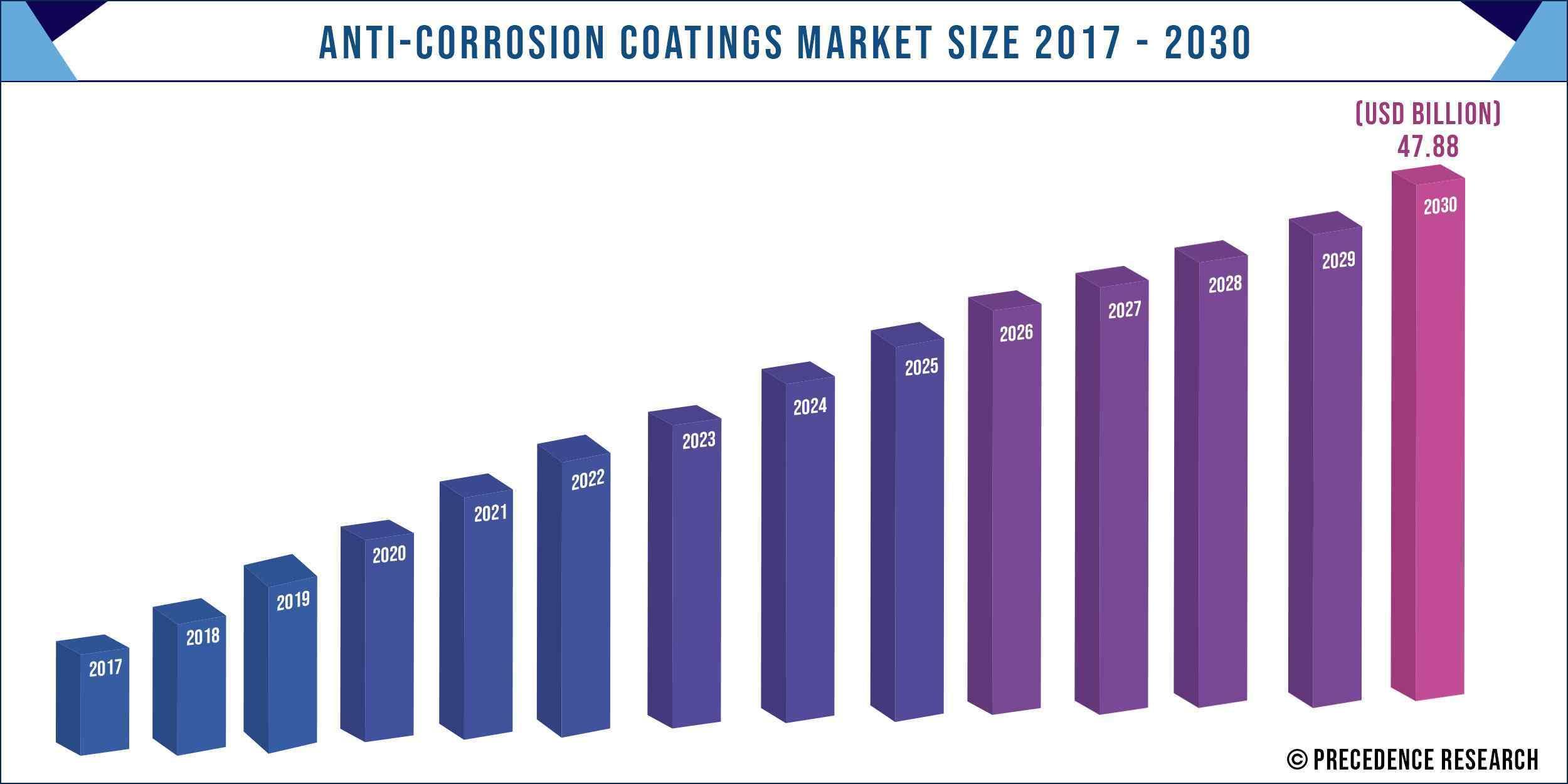 Anti Corrosion Coatings Market Size 2017 to 2030