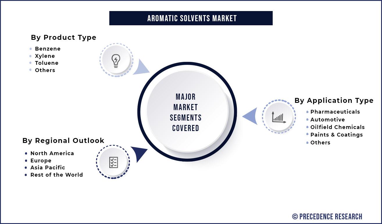 Aromatic Solvents Market Segmentation