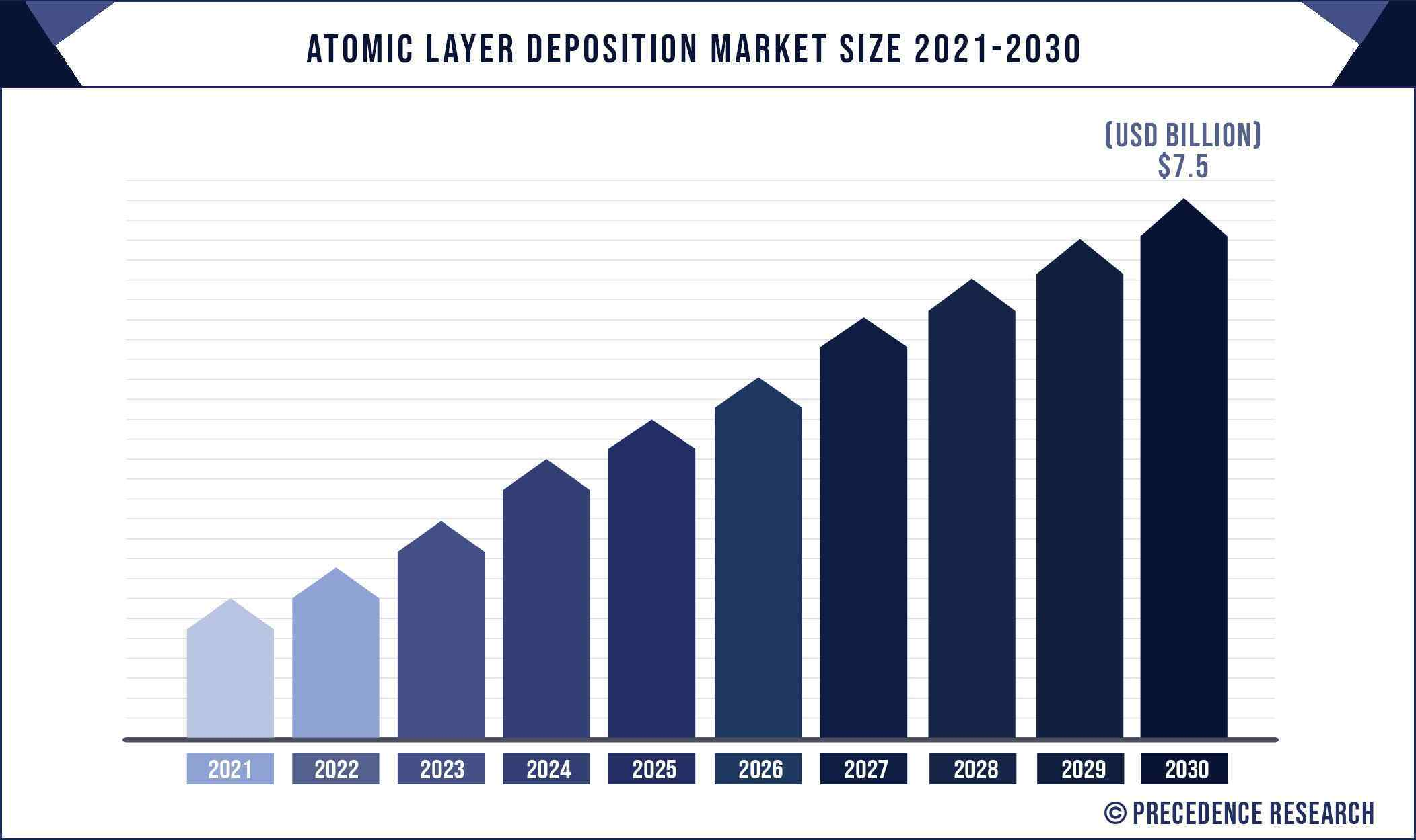 Atomic Layer Deposition Market Size 2021 to 2030