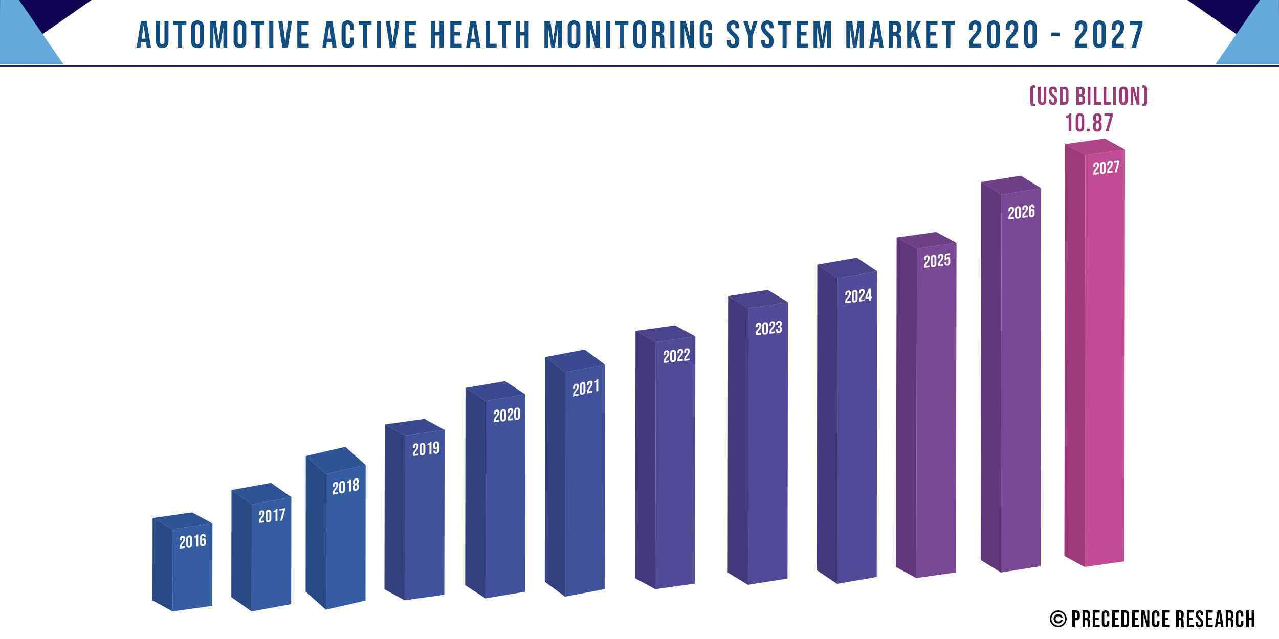 Automotive Active Health Monitoring System Market Size 2016-2027