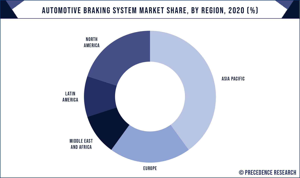 Automotive Braking System Market Share, By Region, 2020 (%)