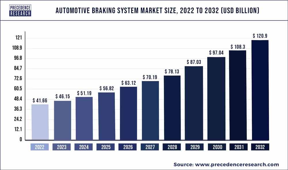 Automotive Braking System Market Size 2020 to 2027
