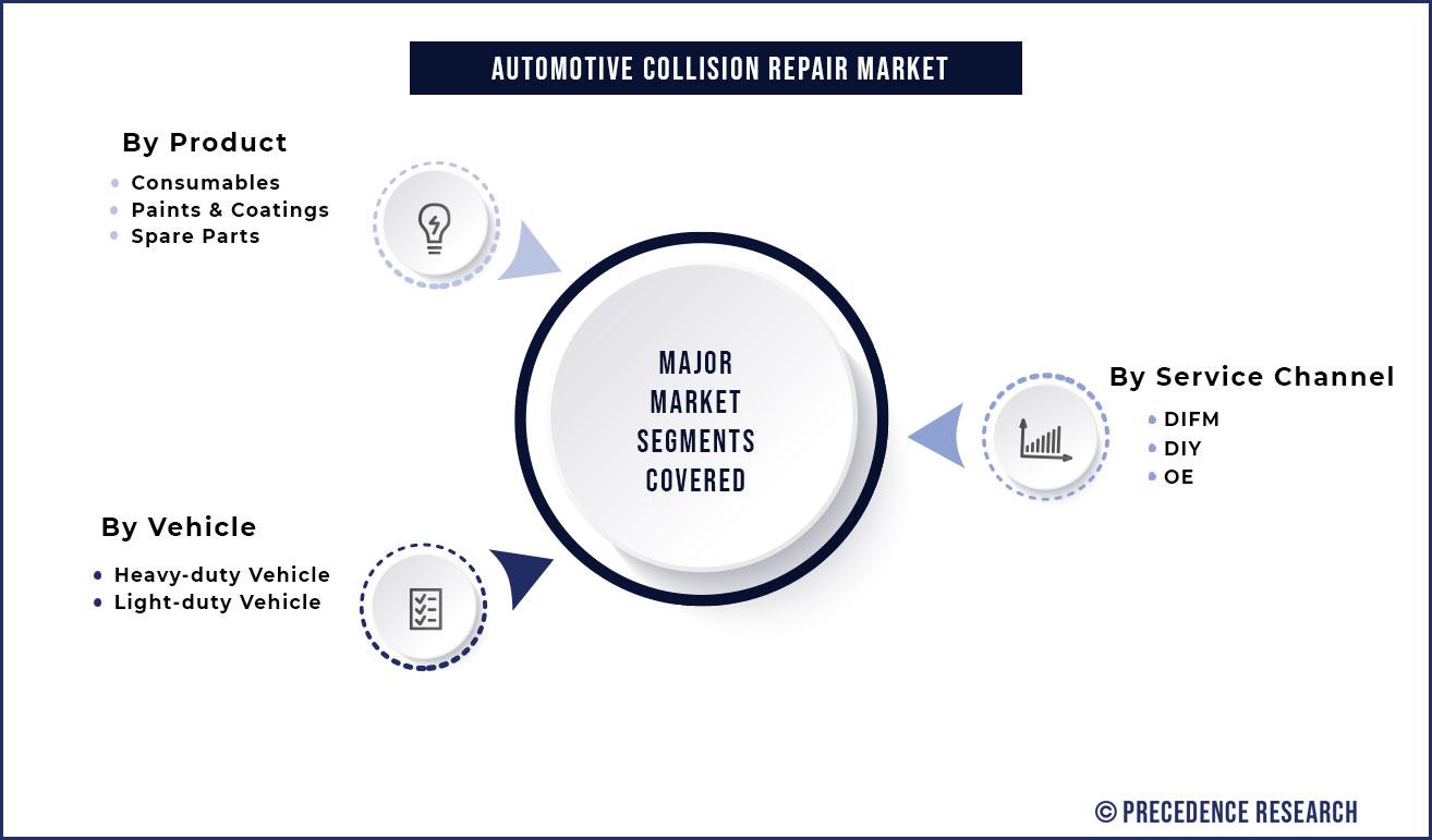Automotive Collision Repair Market Segmentation
