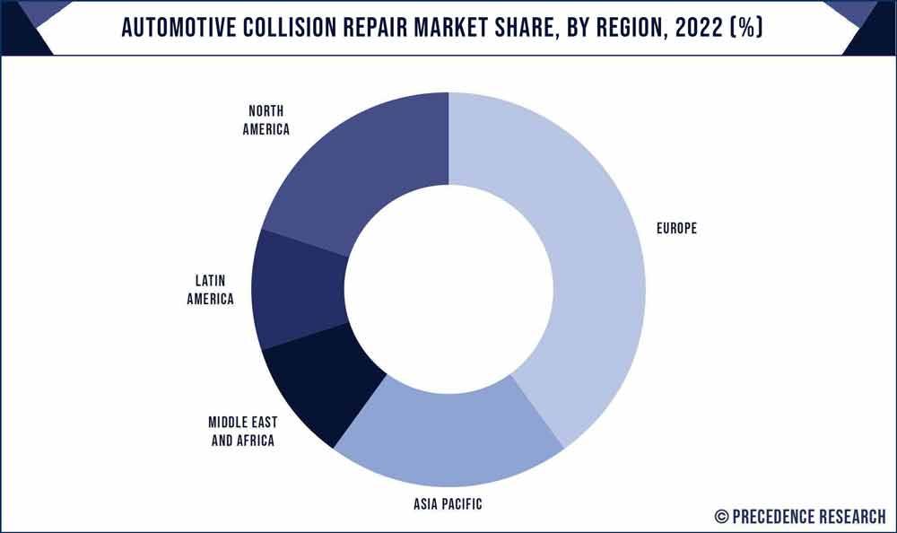 Automotive Collision Repair Market Share, By Region, 2020 (%)