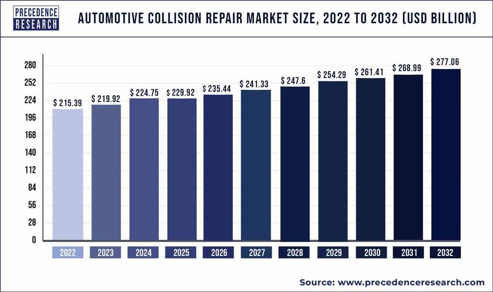https://www.precedenceresearch.com/insightimg/Automotive Collision Repair Market Size 2020 to 2030