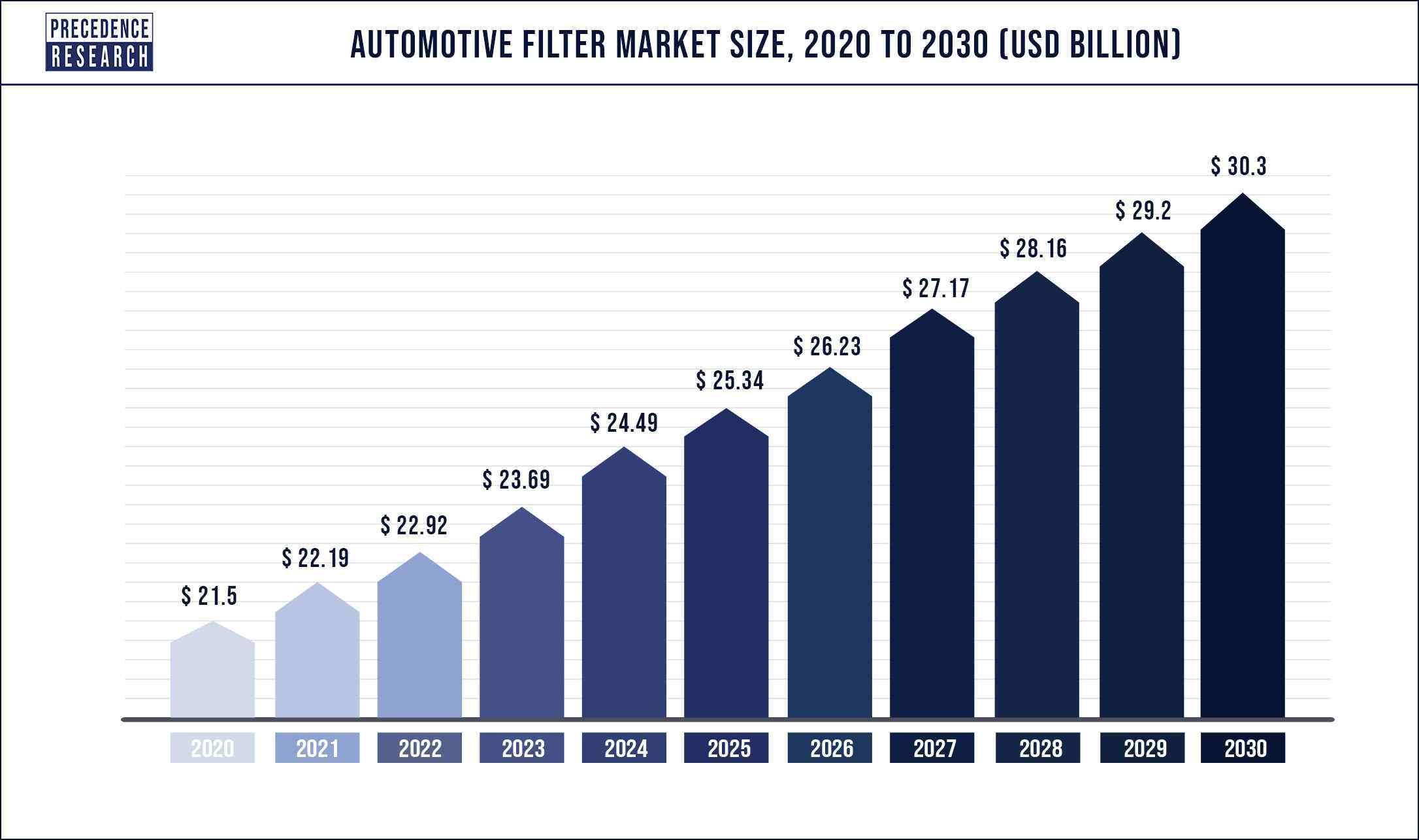 Automotive Filter Market Size 2020 to 2030