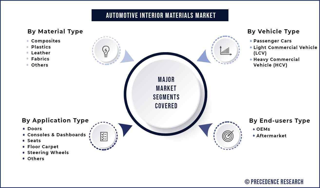 Automotive Interior Materials Market Segments