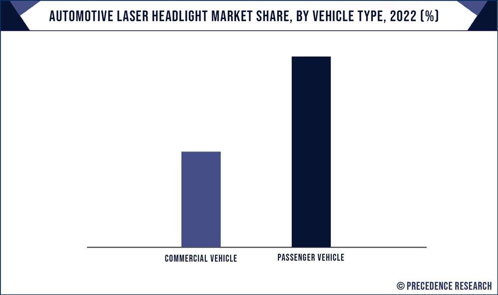 Automotive Laser Headlight Market Share, By Vehicle, 2020 (%)