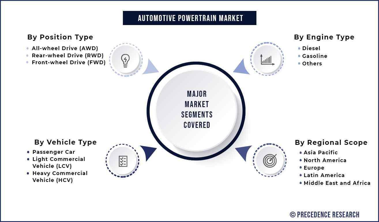 Automotive Powertrain Market Segmentation