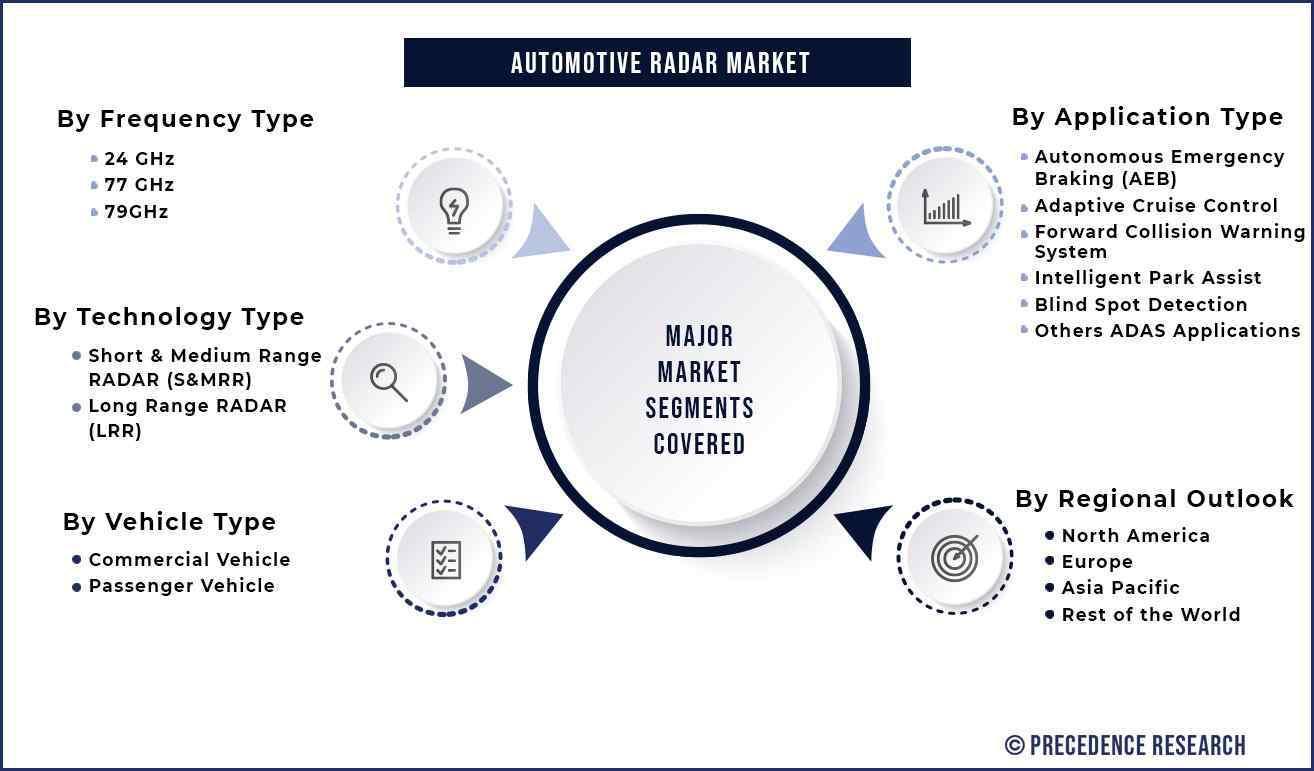 Automotive RADAR Market Segmentation