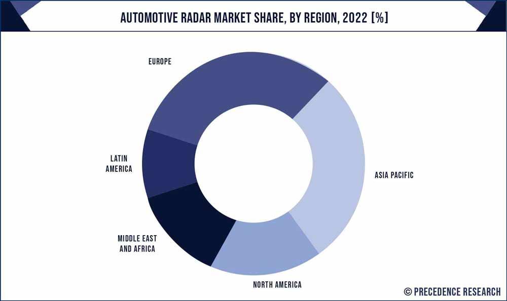 Automotive RADAR Market Share, By Region, 2020 (%)