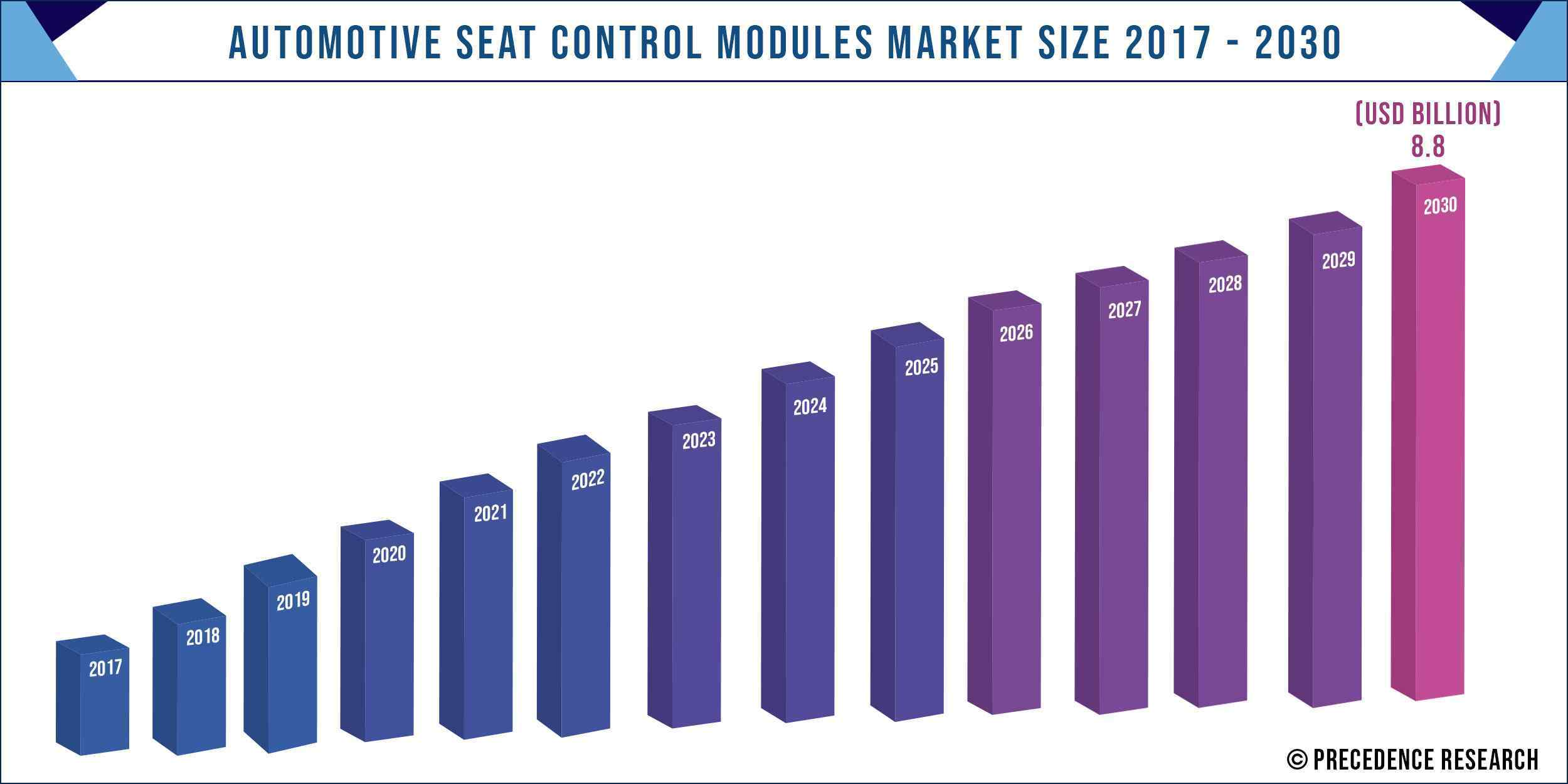 Automotive Seat Control Modules Market Size 2017-2030