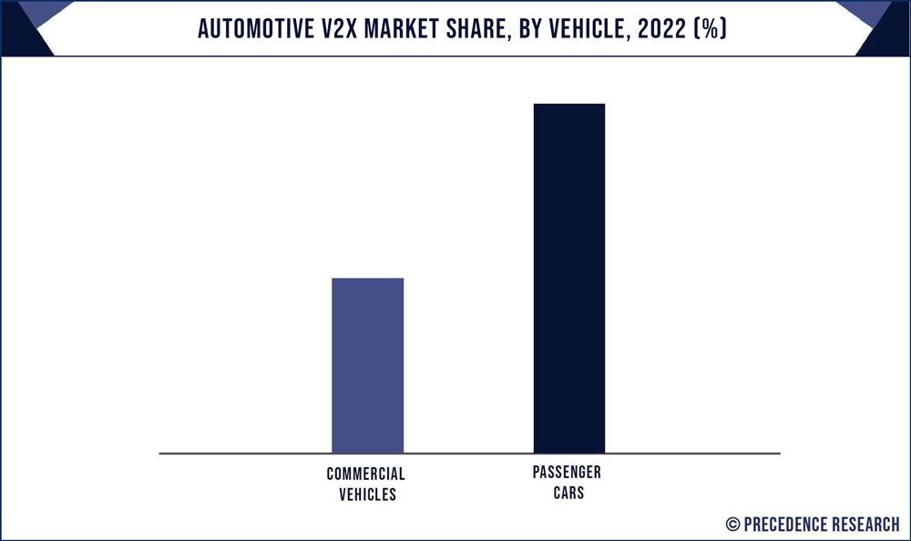 Automotive V2X Market Share, By Vehicle, 2020 (%)