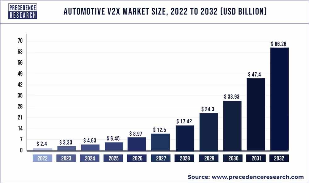 Automotive V2X Market Size 2020 to 2027