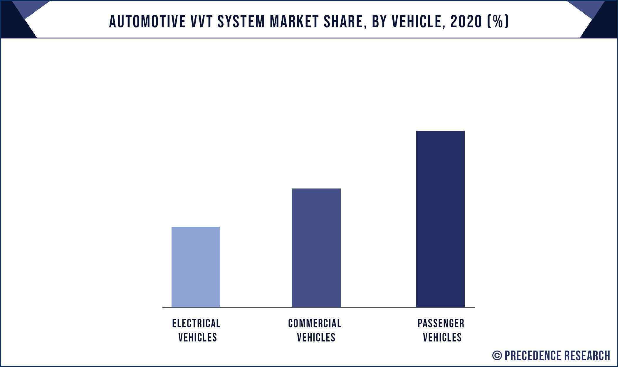 Automotive VVT System Market Share, By Vehicle, 2020 (%)