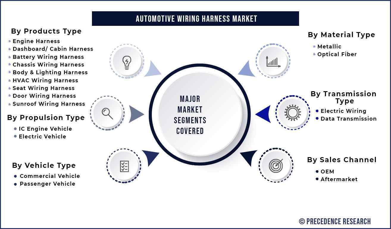 Automotive Wiring Harness Market Segmentation