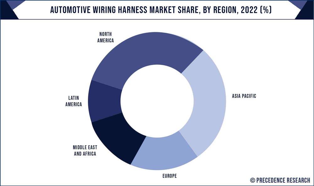 Automotive Wiring Harness Market Share, By Region, 2020 (%)