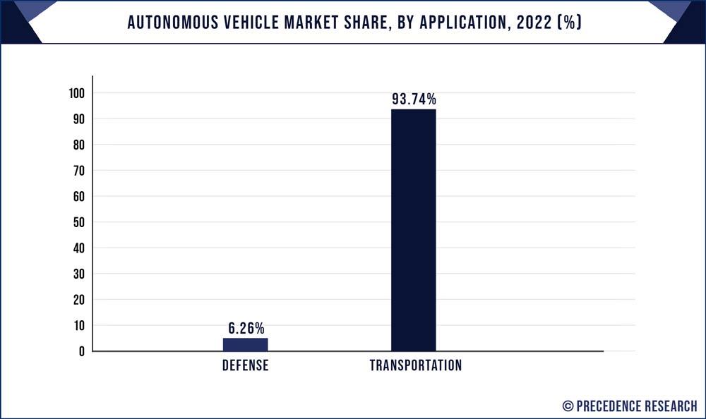 Autonomous Vehicle Market Share, By Application, 2020 (%)