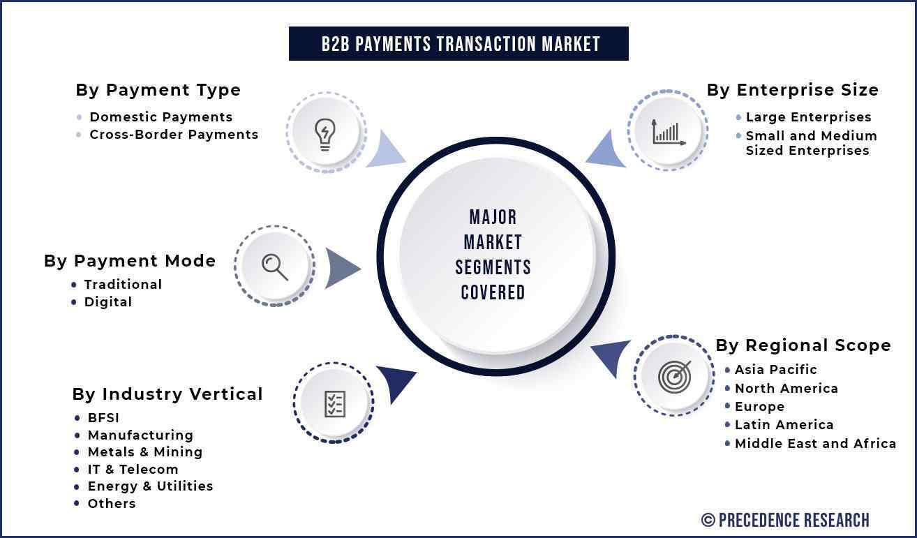 B2B Payments Transaction Market Segmentation