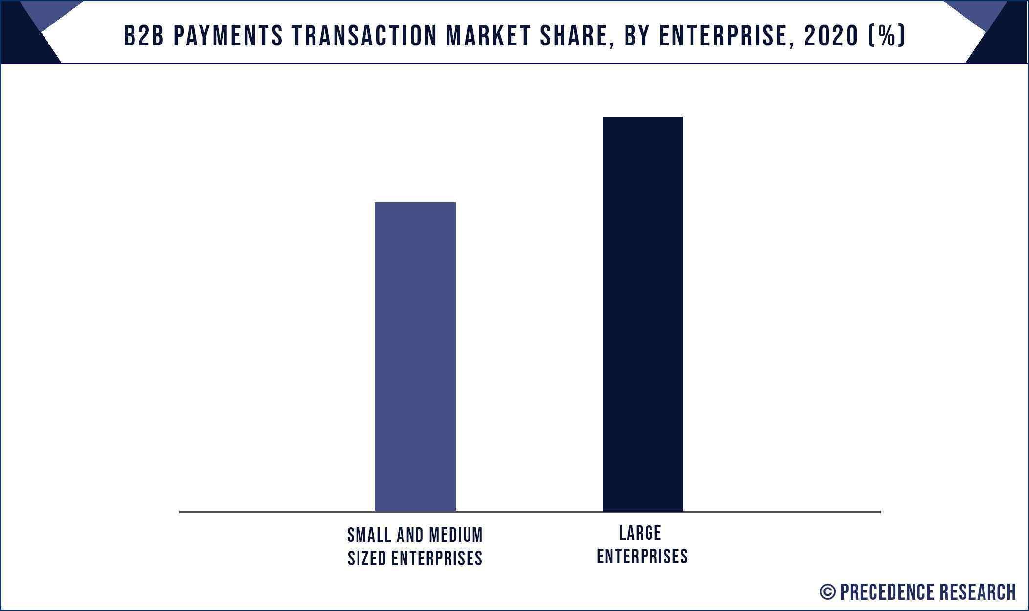B2B Payments Transaction Market Share, By Enterprise, 2020 (%)