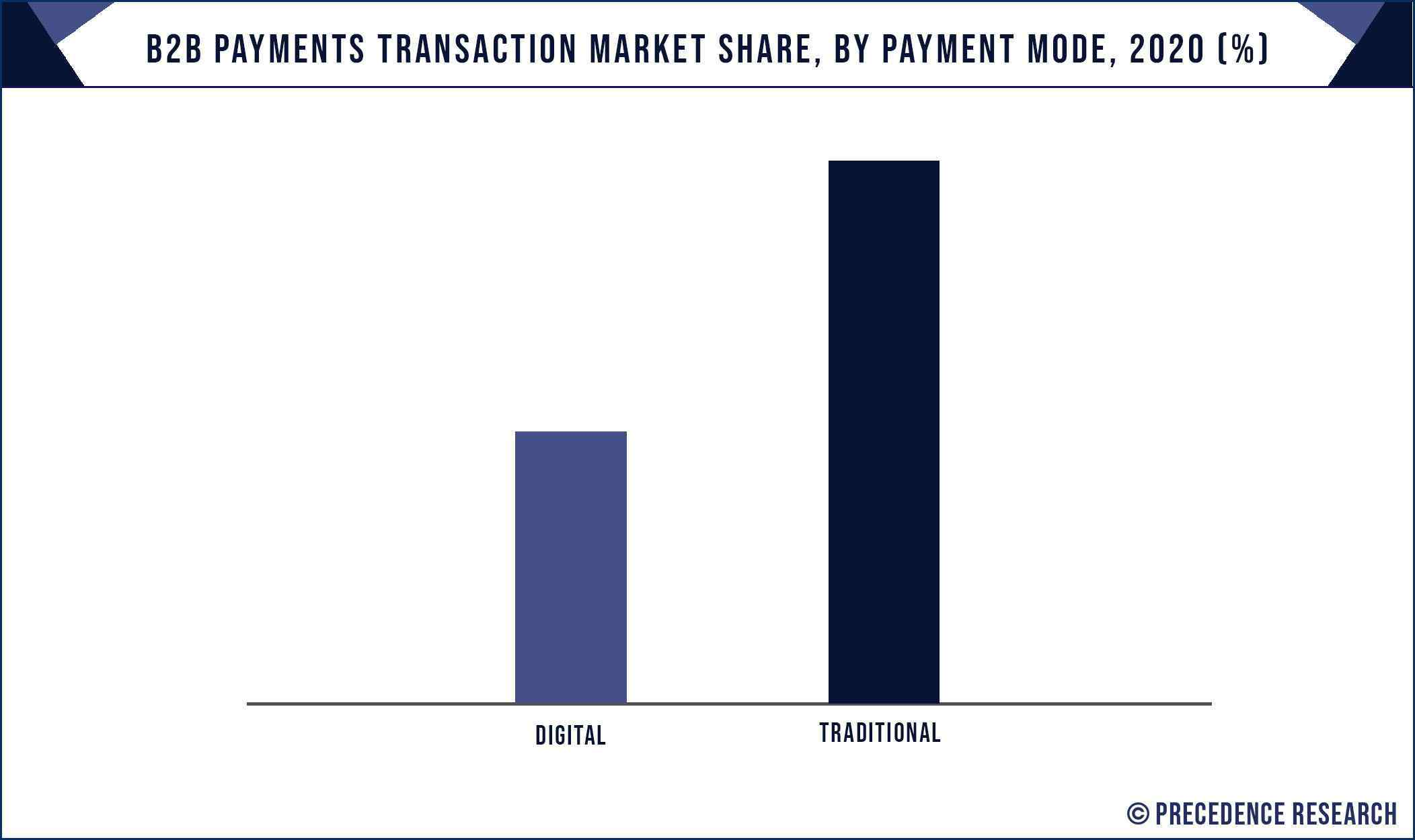 B2B Payments Transaction Market Share, By Payment Mode, 2020 (%)