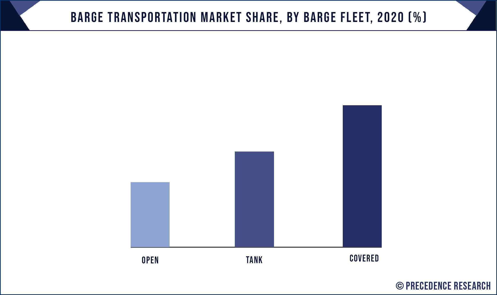 Barge Transportation Market Share, By Barge Fleet, 2020 (%)