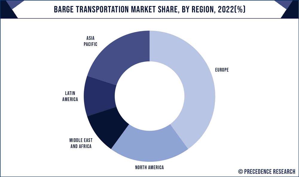Barge Transportation Market Share, By Region, 2020 (%)
