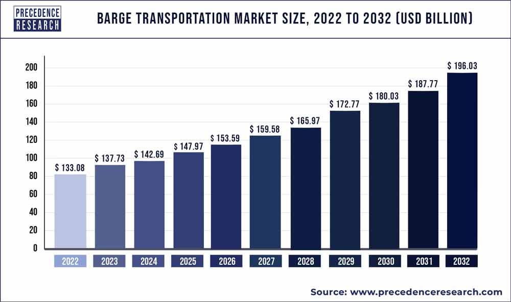 Barge Transportation Market Size 2020 to 2027