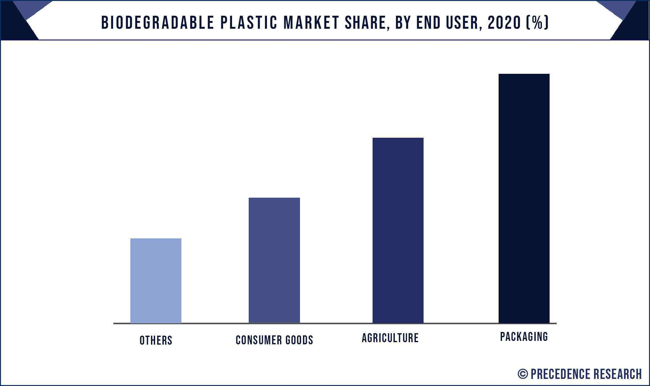 Biodegradable Plastic Market Share, By End User, 2020 (%)