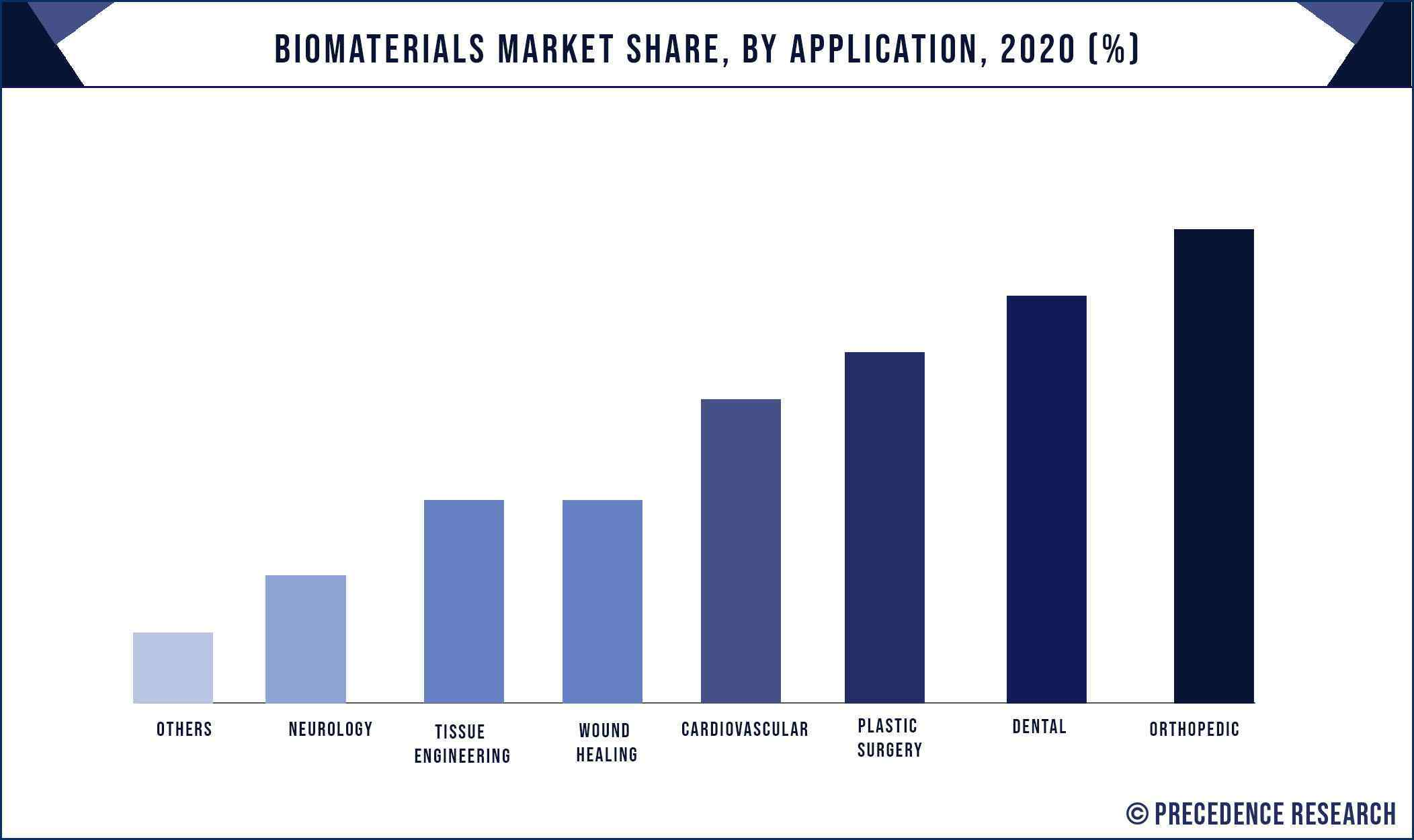 Biomaterials Market Share, By Application, 2020 (%)