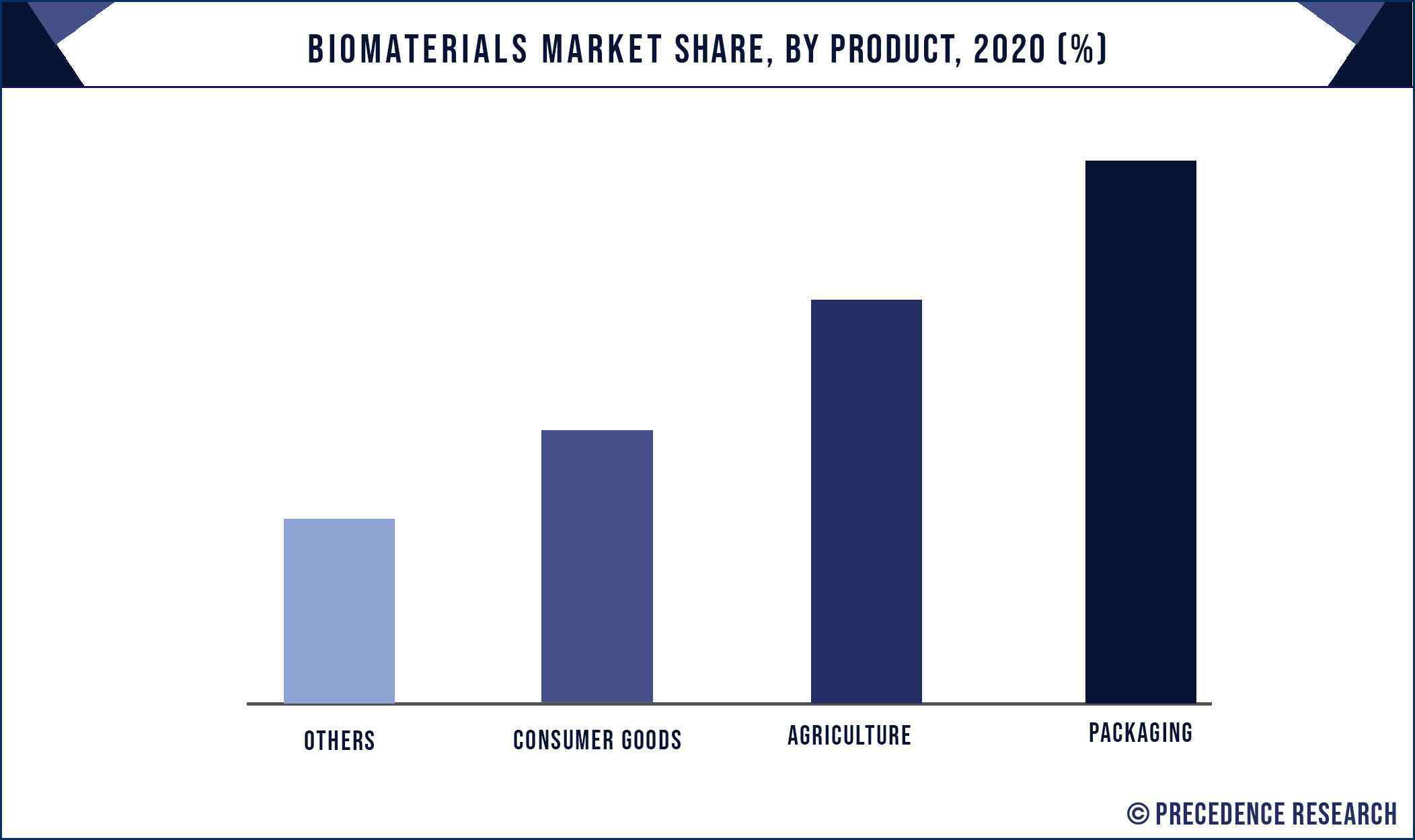 Biomaterials Market Share, By Product, 2020 (%)