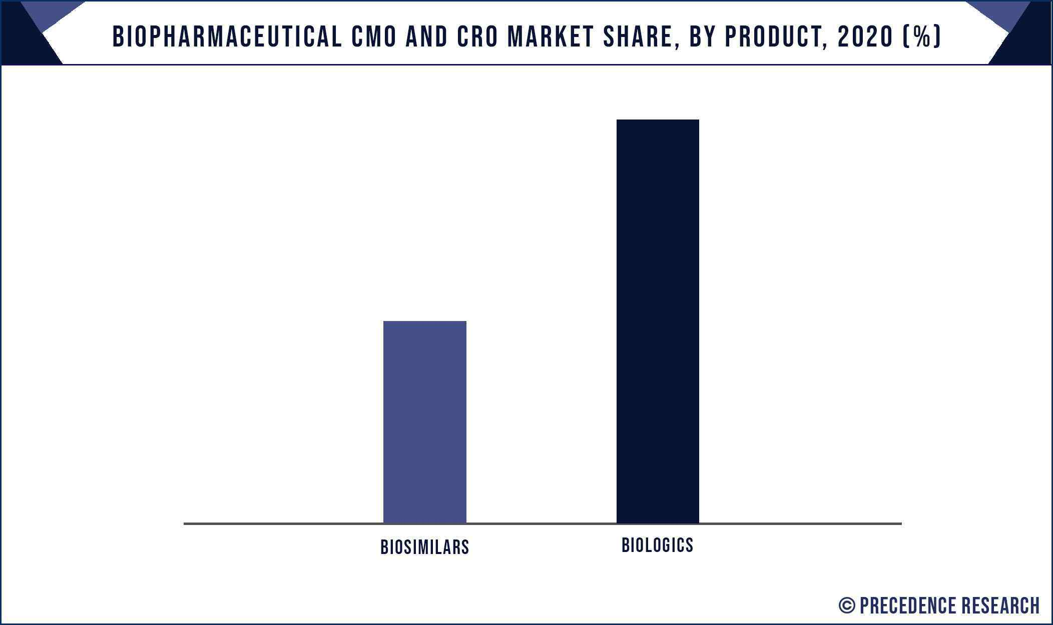 Biopharmaceutical CMO and CRO Market Share, By Product, 2020 (%)