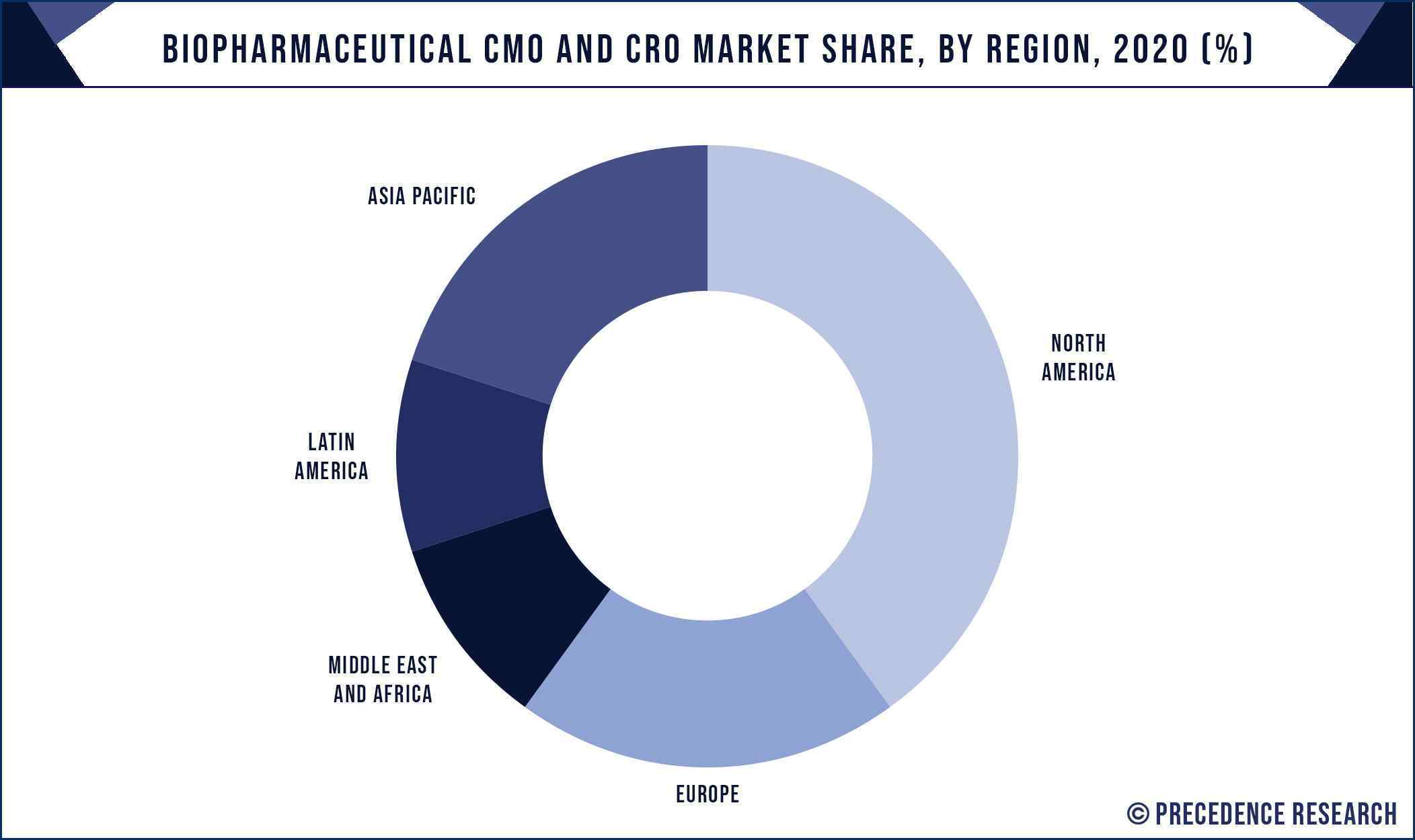 Biopharmaceutical CMO and CRO Market Share, By Region, 2020 (%)
