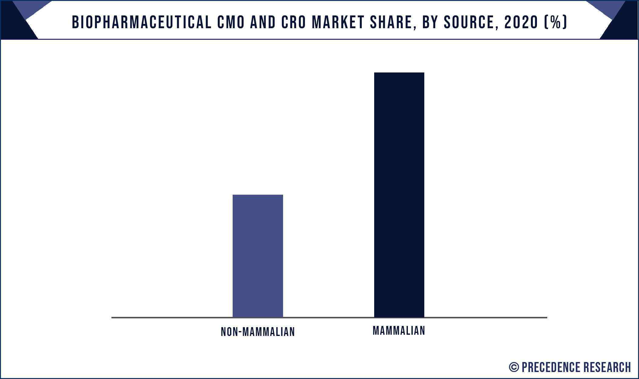Biopharmaceutical CMO and CRO Market Share, By Source, 2020 (%)