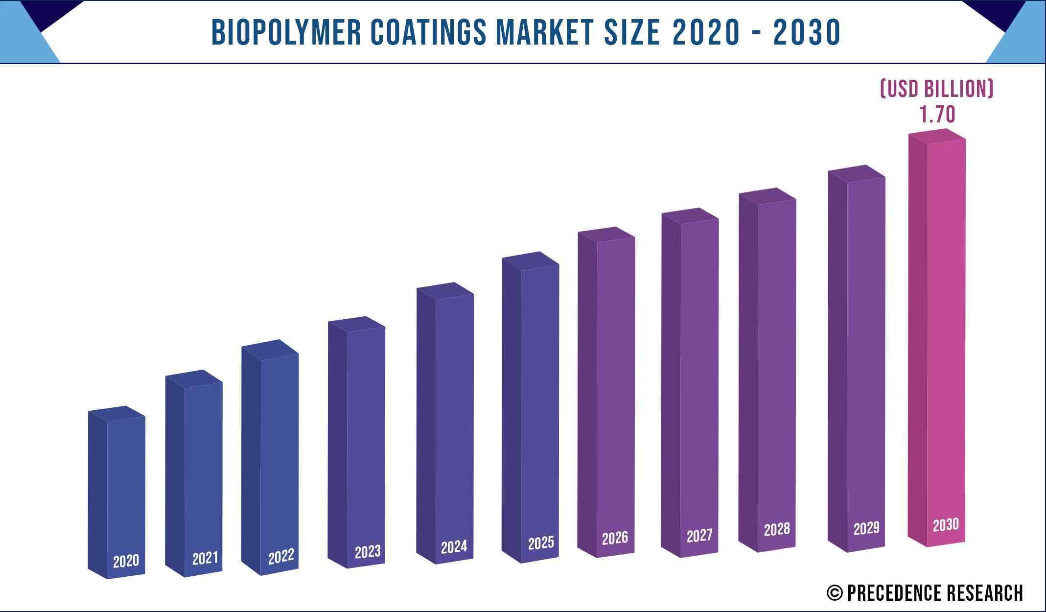 Biopolymer Coatings Market Size 2020-2030