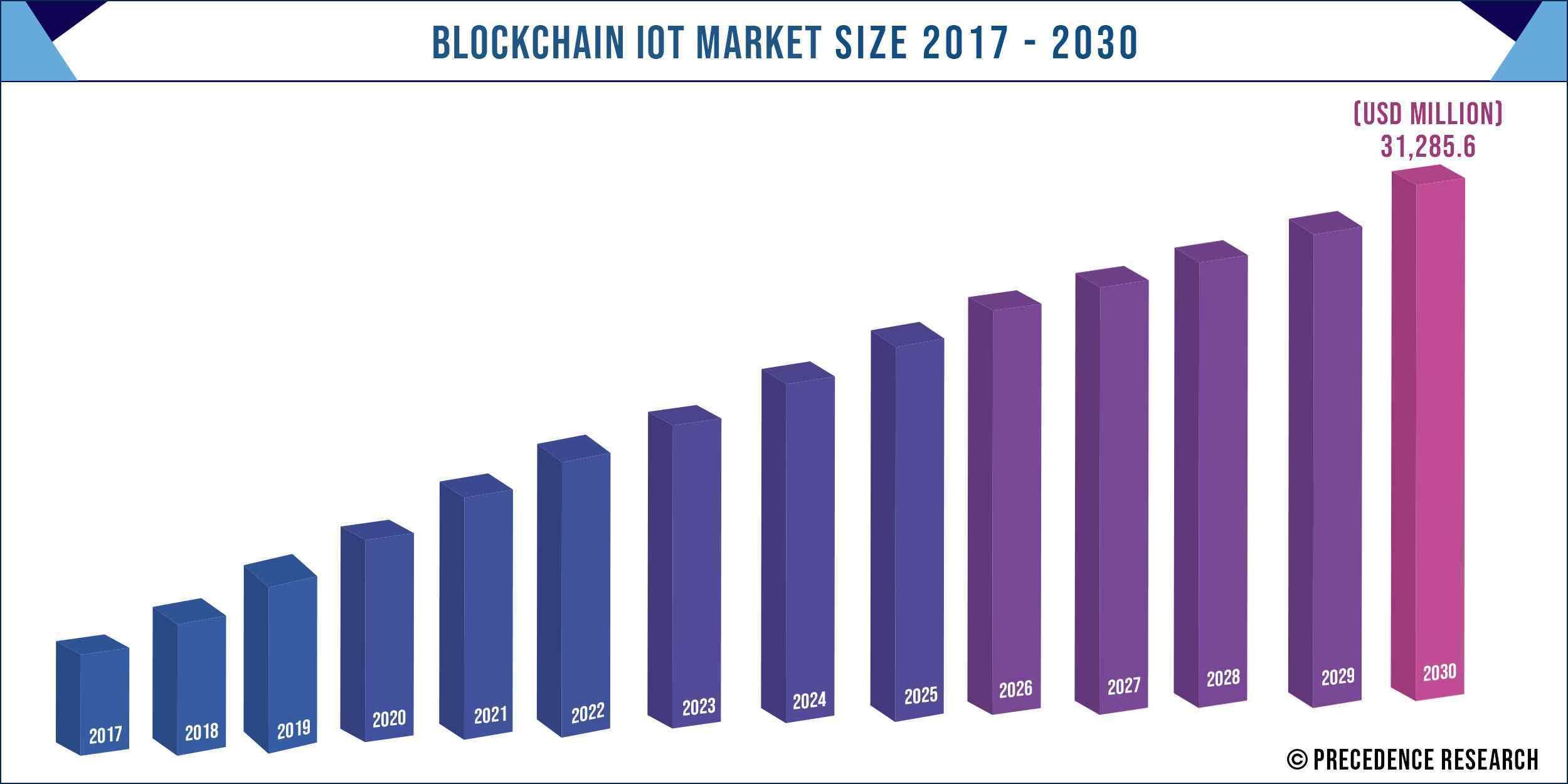 Blockchain IoT Market Size 2017 to 2030