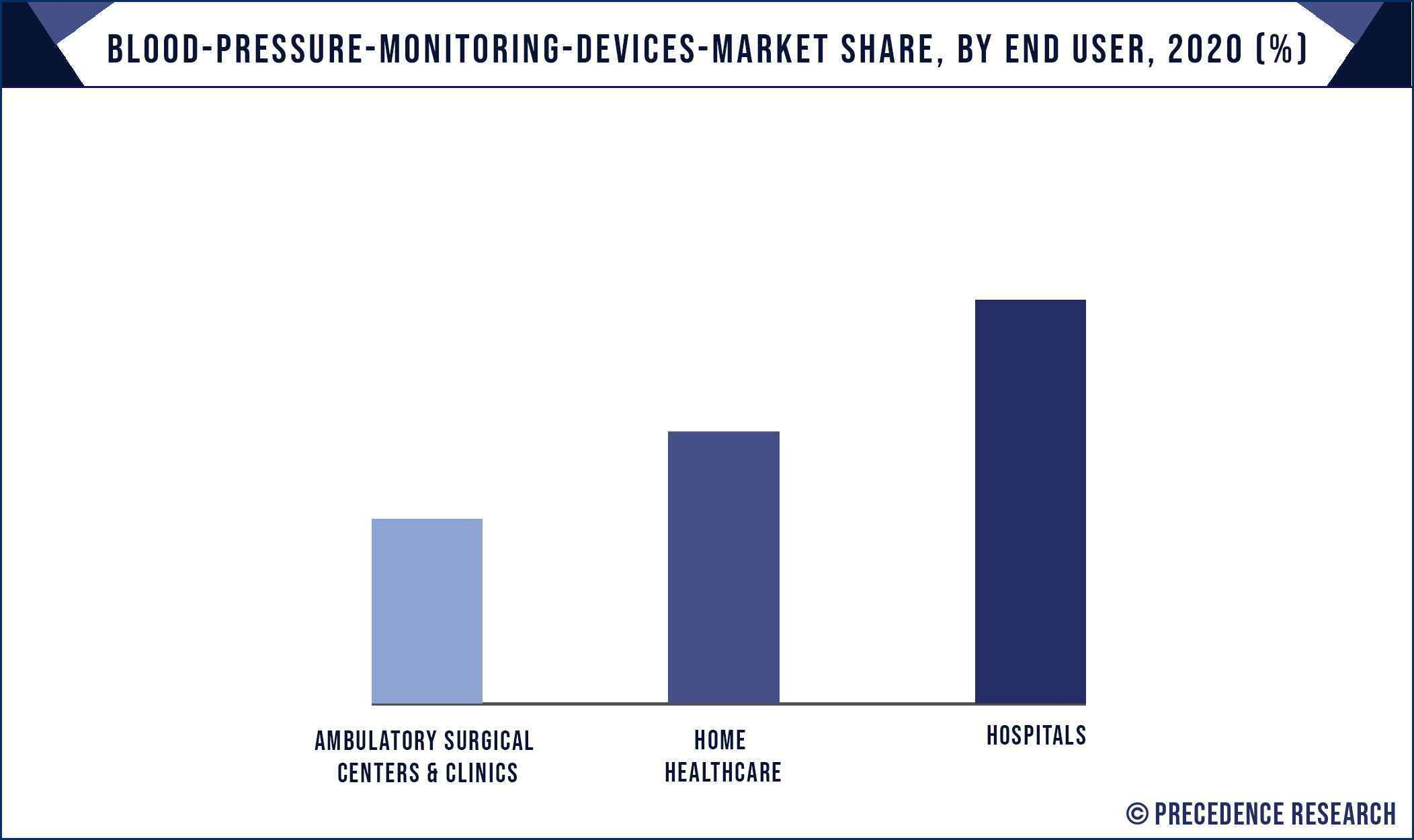 Blood Pressure Monitoring Devices Market Share, By End User, 2020 (%)
