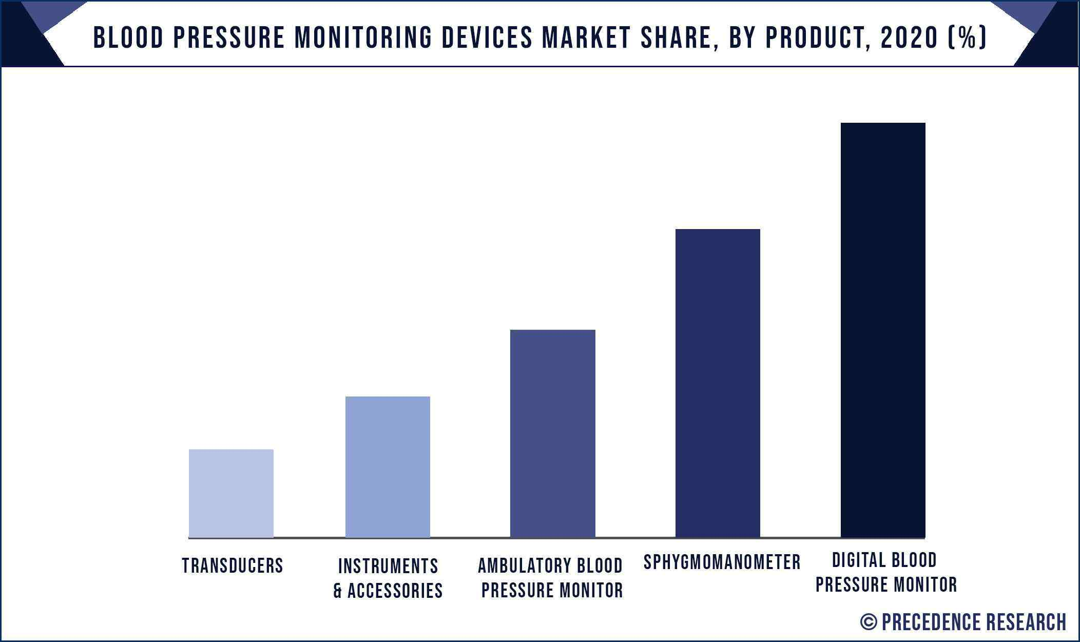 Blood Pressure Monitoring Devices Market Share, By Product, 2020 (%)