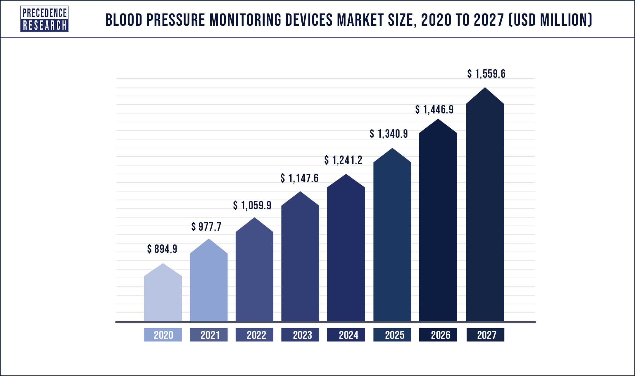 Blood Pressure Monitoring Devices Market Size 2020 to 2027