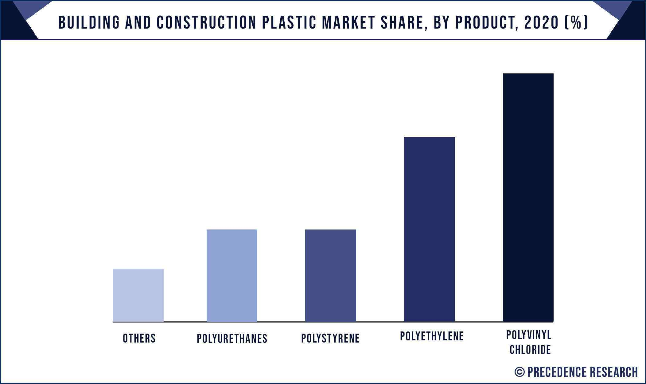 Building and Construction Plastic Market Share, By Product, 2020 (%)