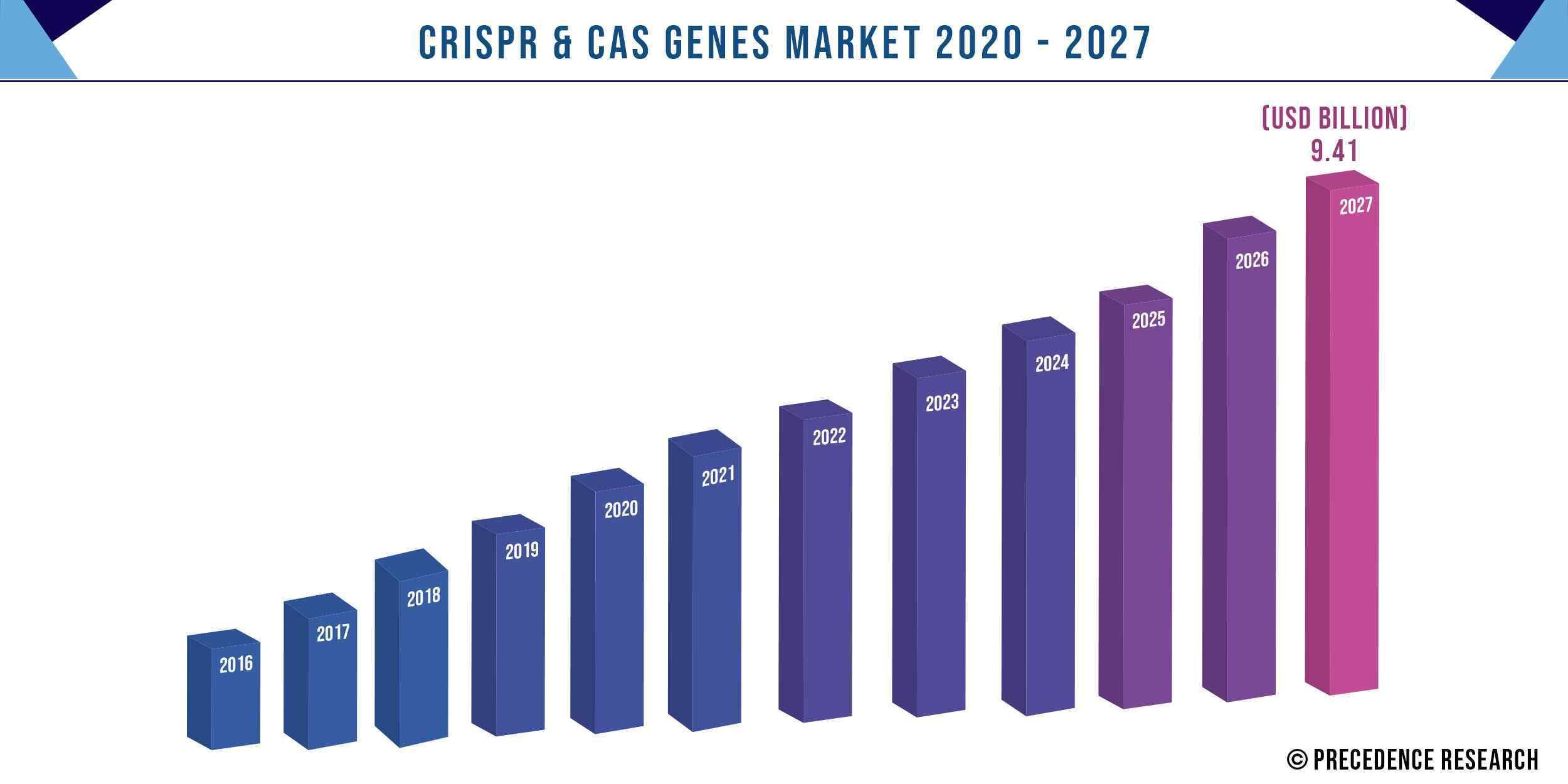 CRISPR and Cas Genes Market Size 2016 to 2027