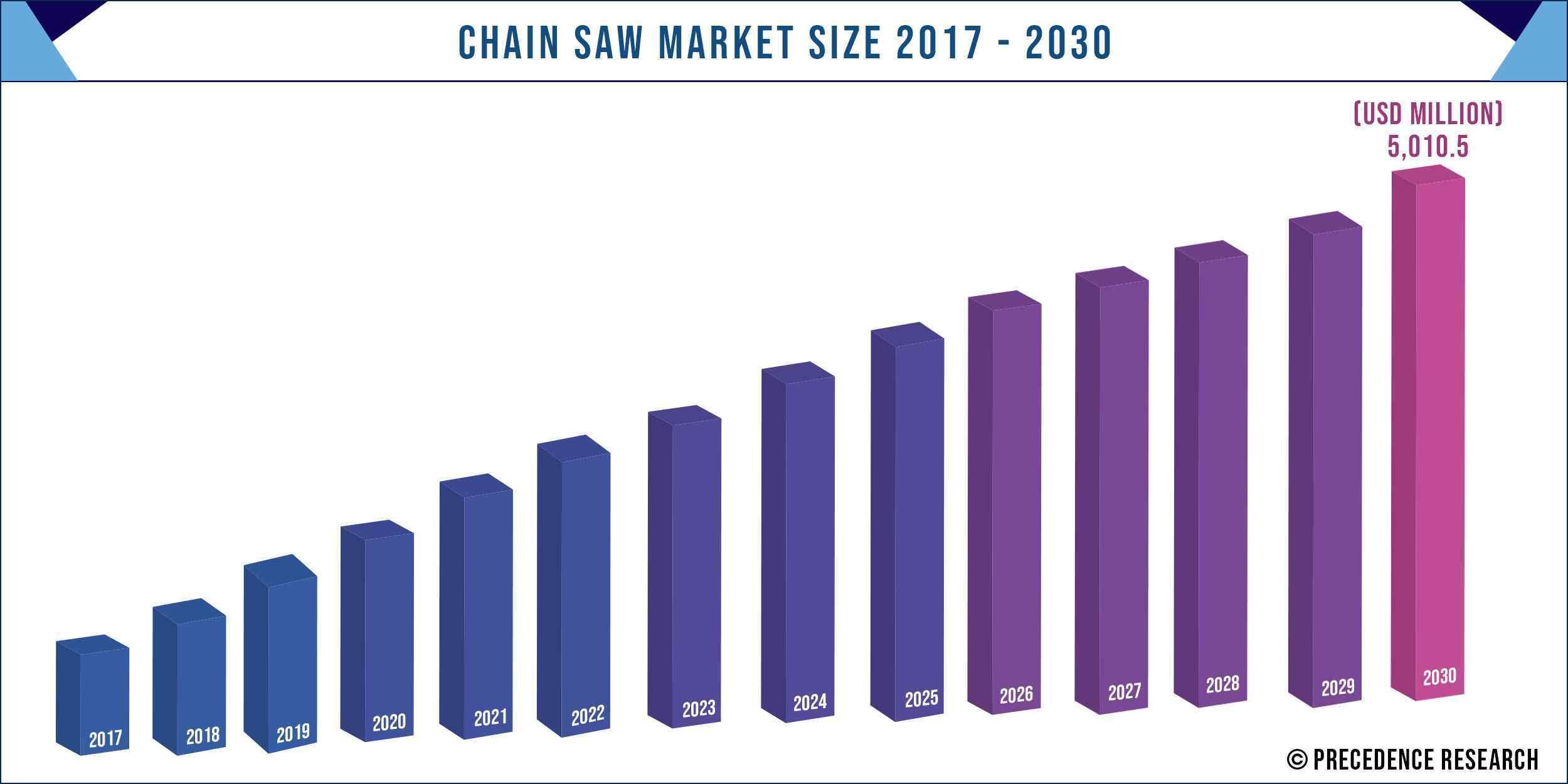 Chainsaw Market Size 2017-2030