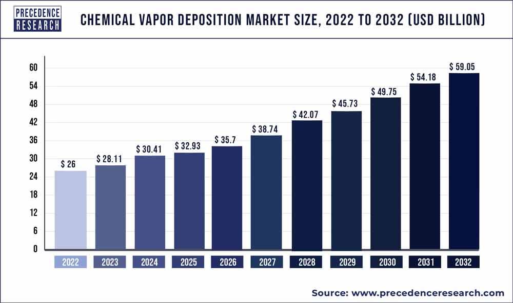 Chemical Vapor Deposition Market Size 2020 to 2027