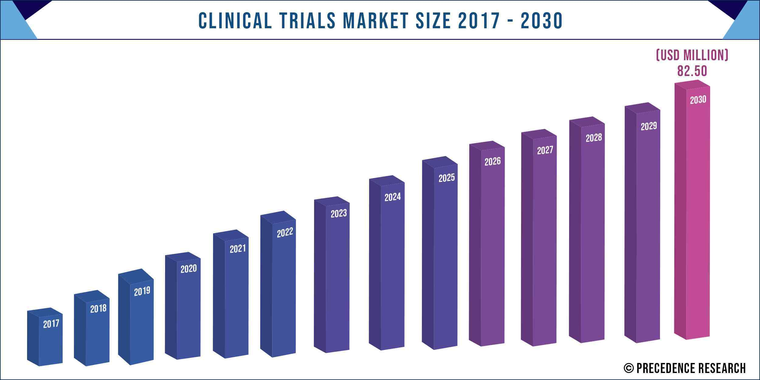 Clinical Trials Market Size 2017 to 2030
