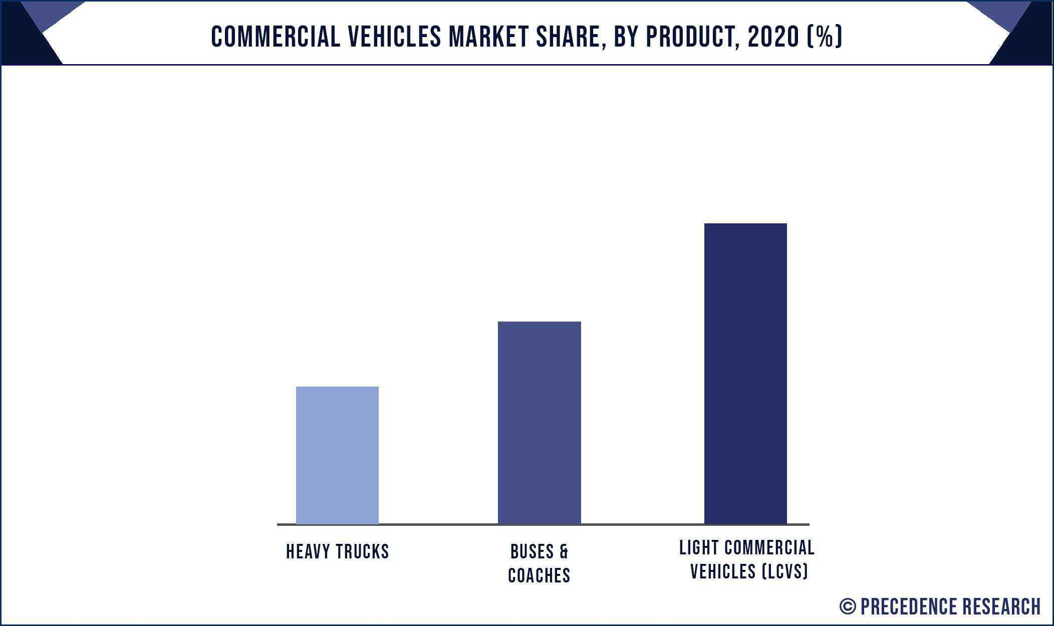 Commercial Vehicles Market Share, By Product, 2020 (%)
