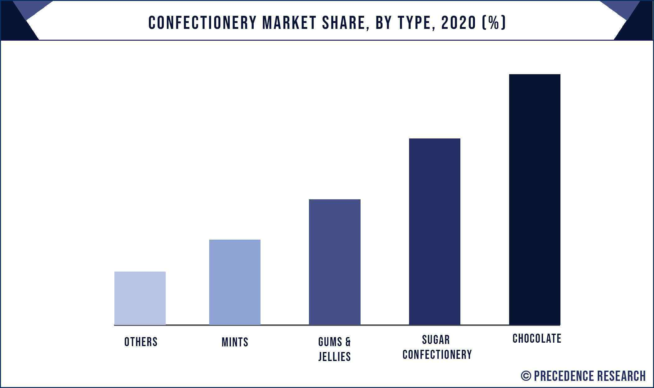 Confectionery Market Share, By Type, 2020 (%)