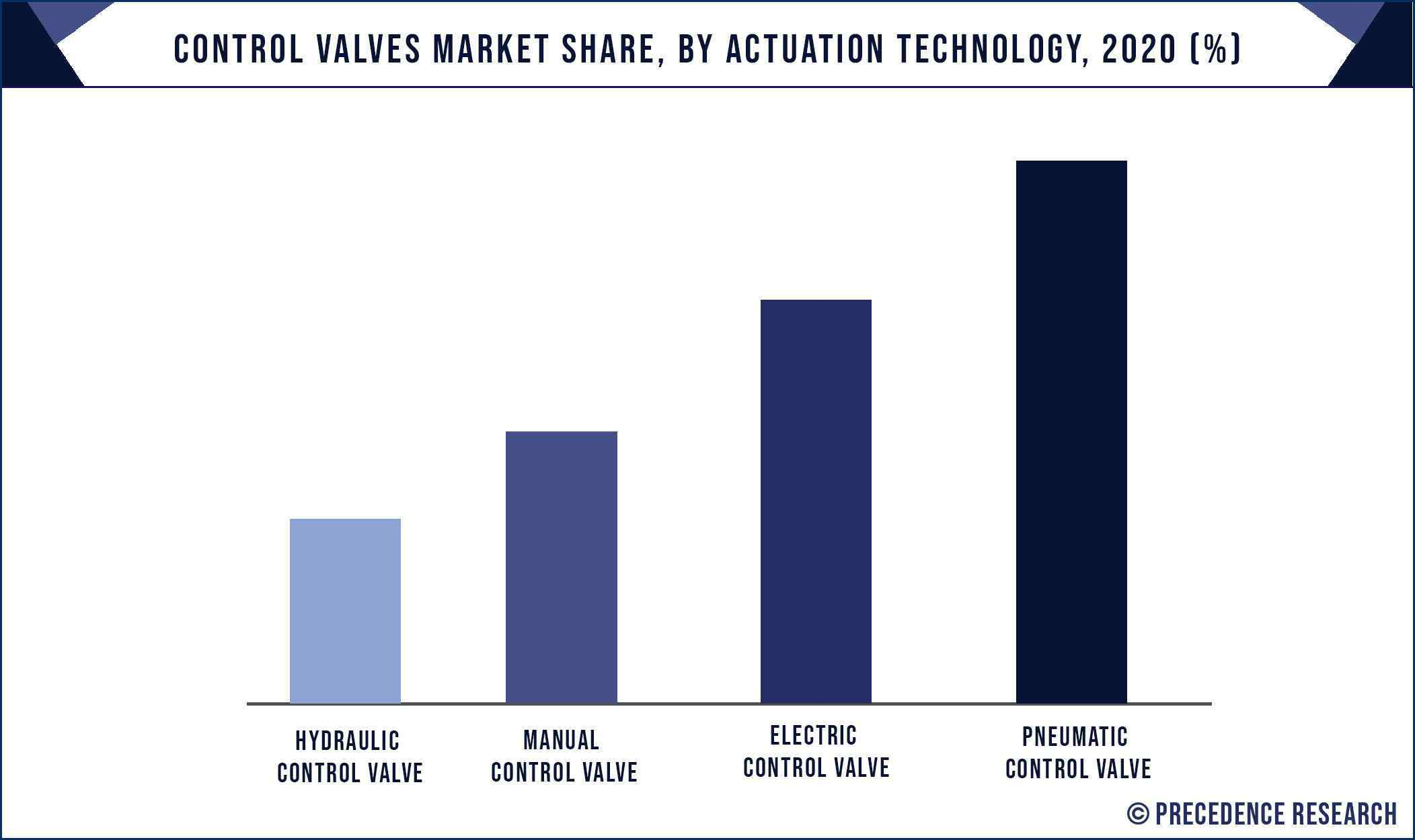 Control Valves Market Share, By Actuation Technology, 2020 (%)