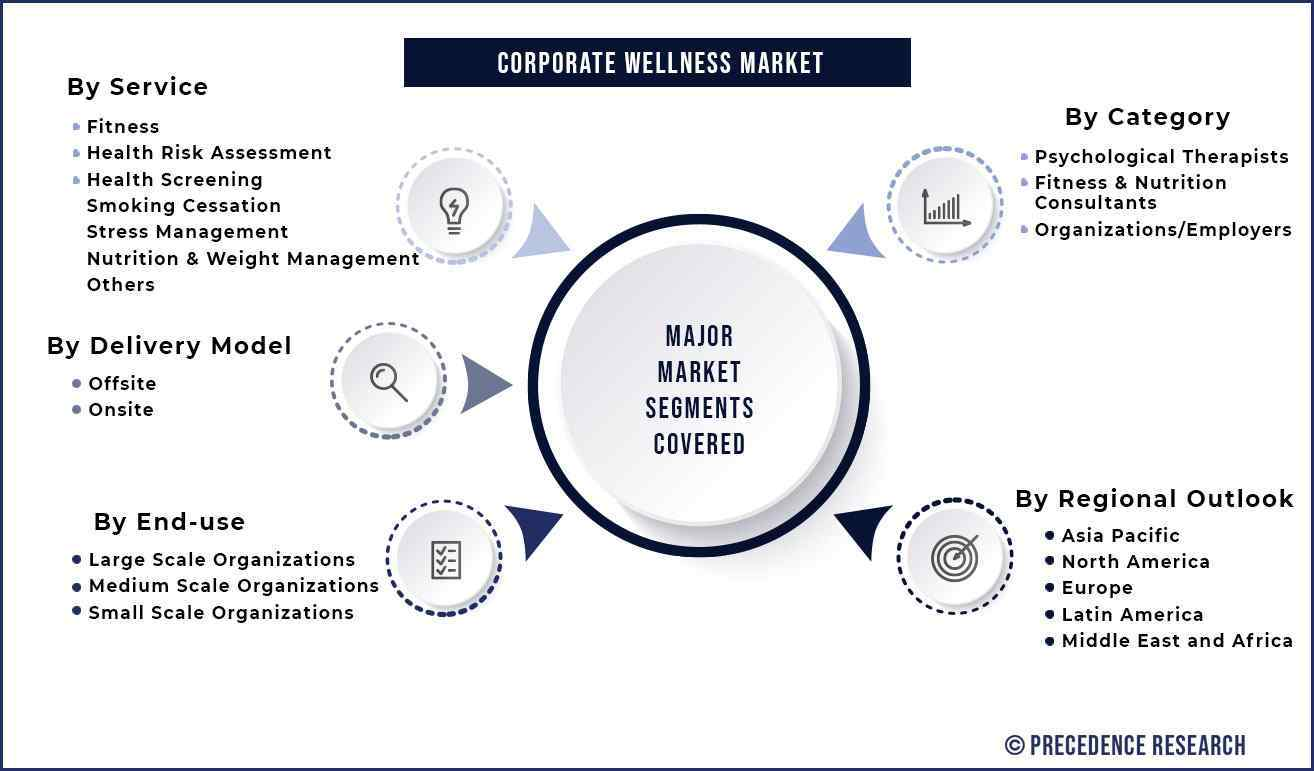 Corporate Wellness Market Segmentation